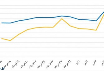 پیش بینی قیمت طلا بعد از خروج انگلستان از اتحادیه اروپا