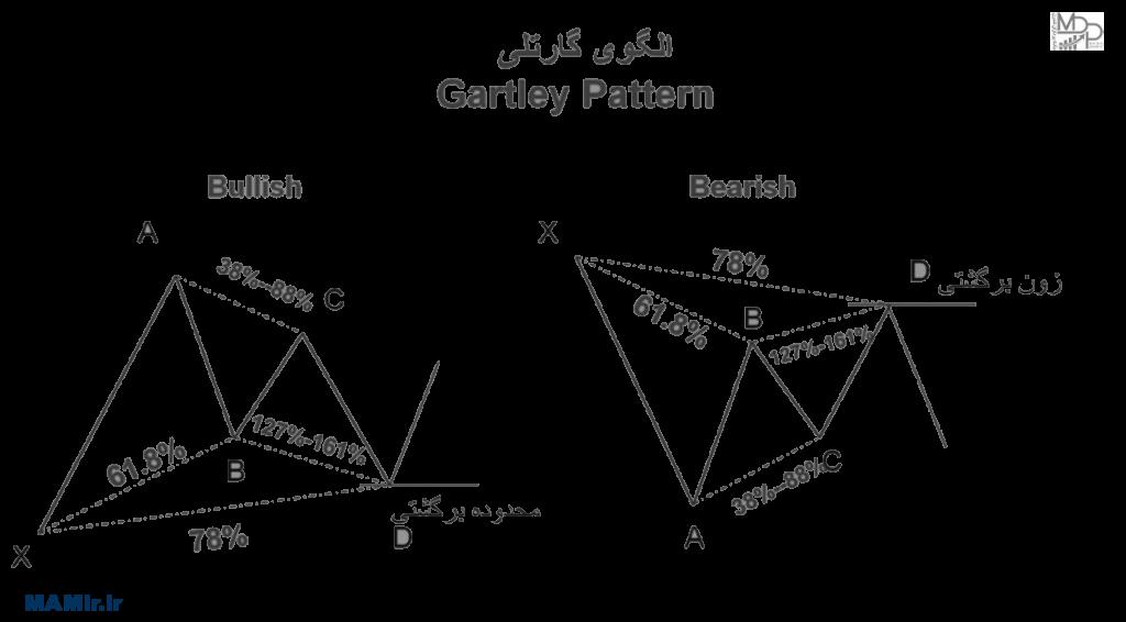 الگوی هارمونیک گارتلی GARTLEY