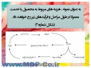 پاورپوینت چرخه عمر محصول - هزینه یابی دوره عمر محصول