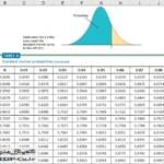 جدول توزیع نرمال – درس تحلیل آماری