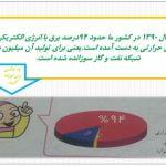 پاورپوینت ایران و منابع انرژی