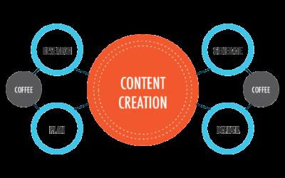 تولید محتوا برای سایت - درج مطالب و مقالات بر روی سایت شما