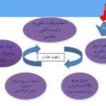 پاورپوینت احیای قلبی ریوی پایه - تعریف ، علل ، اقدامات و ...